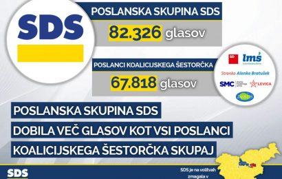 Čuden volilni sistem! SDS zmagal a ni zmagal!