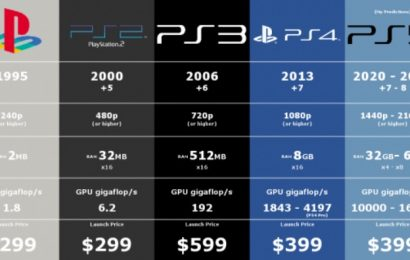 Nove informacije o konzoli Sony Playstation 5